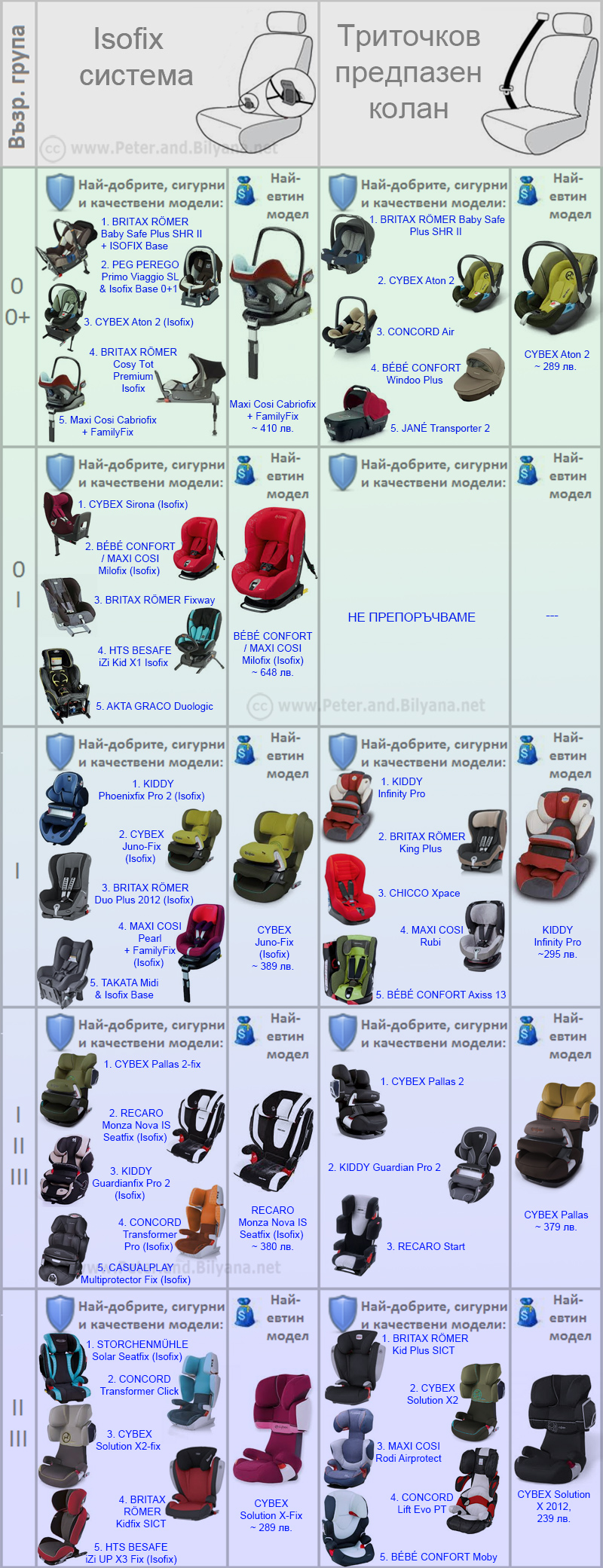 best-car-seats-2013